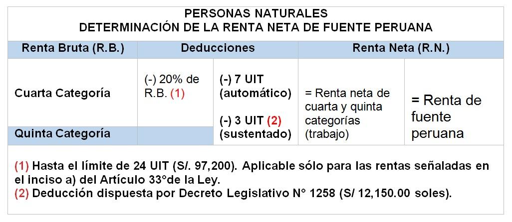 personas-naturales-determinacion-renta-neta-fuente-peruana