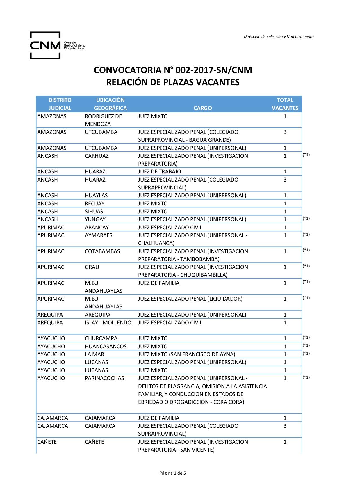 Plazas-vacantes-002-2017-CNM-Legis.pe-001