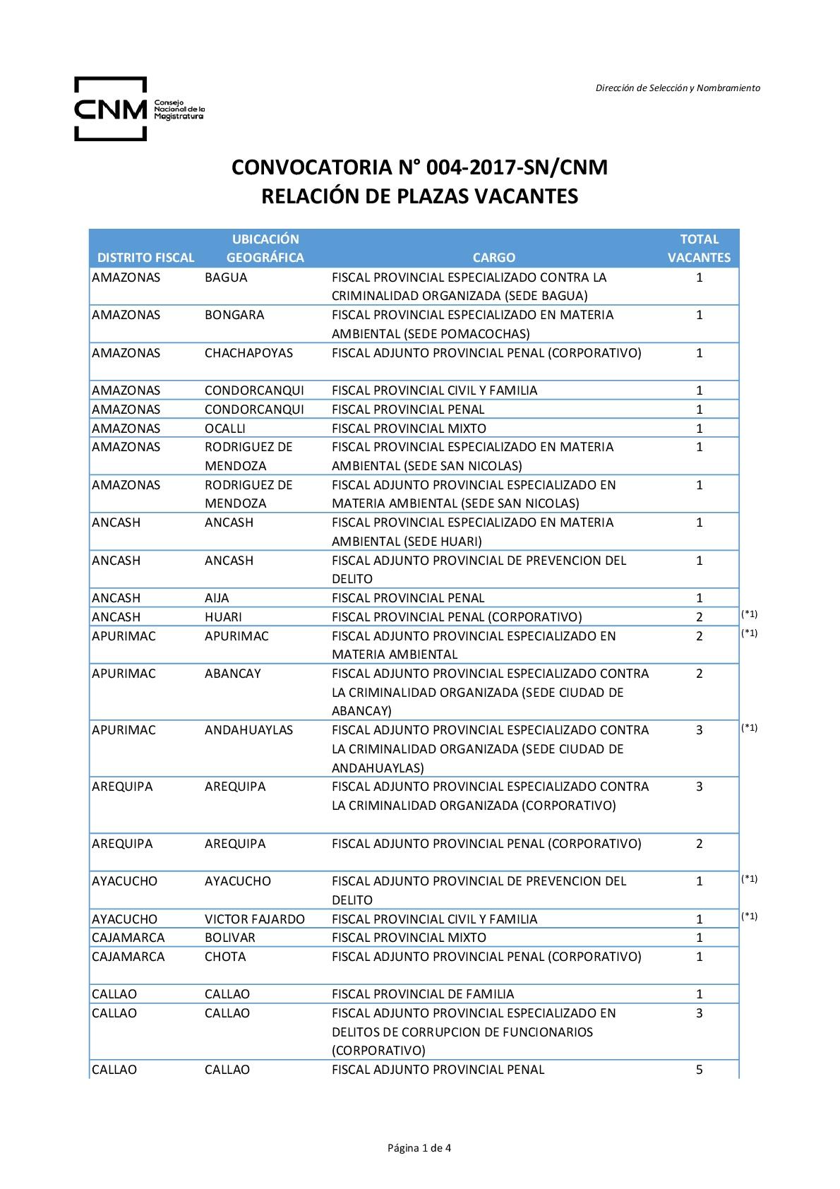 Plazas-vacantes-004-2017-CNM-Legis.pe-001