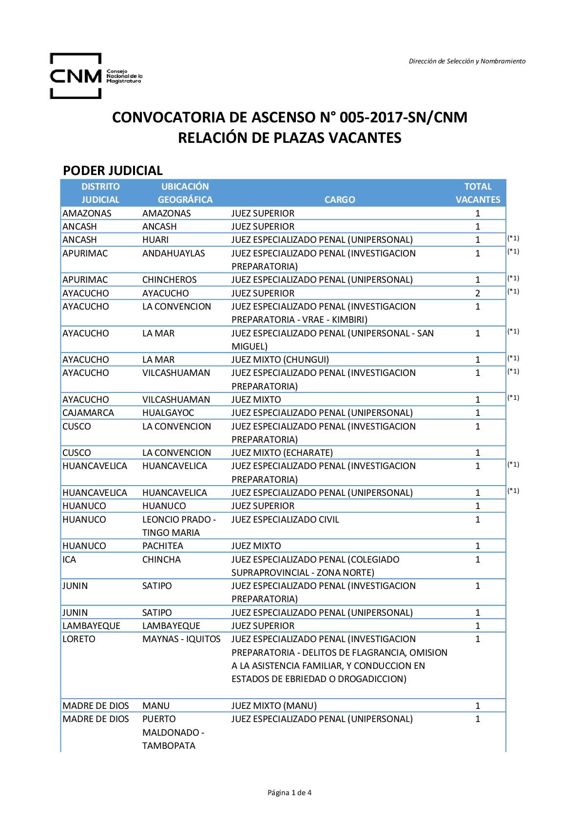 Plazas-vacantes-005-2017-CNM-Legis.pe-001