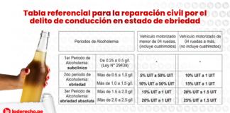 Tabla referencial para la reparación civil por el delito de conducción en estado de ebriedad