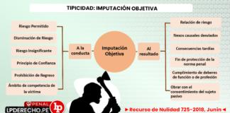 Recurso de Nulidad 725-2018, Junín con logo de LP