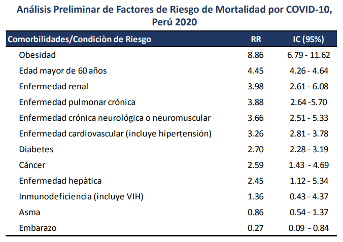 factores de riesgo mortalidad covid-19