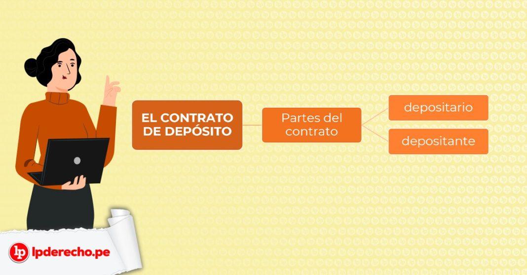 esquema del contrato de depósito