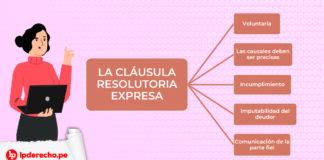 Esquema de la cláusula resolutoria expresa con logo LP