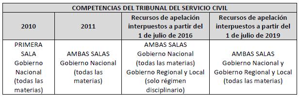 Cuadro de competencias del tribunal servir (procedimiento disciplinario)
