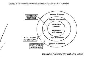 esquema del contenido esencial de la pensión