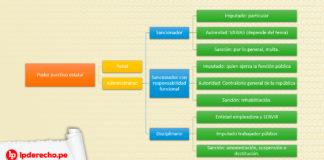 Procedimiento administrativo y sancionador