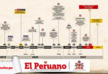 Cuadro esquemático de la resolución 0329-2020-JNE con logo de El Peruano, JNE y LP