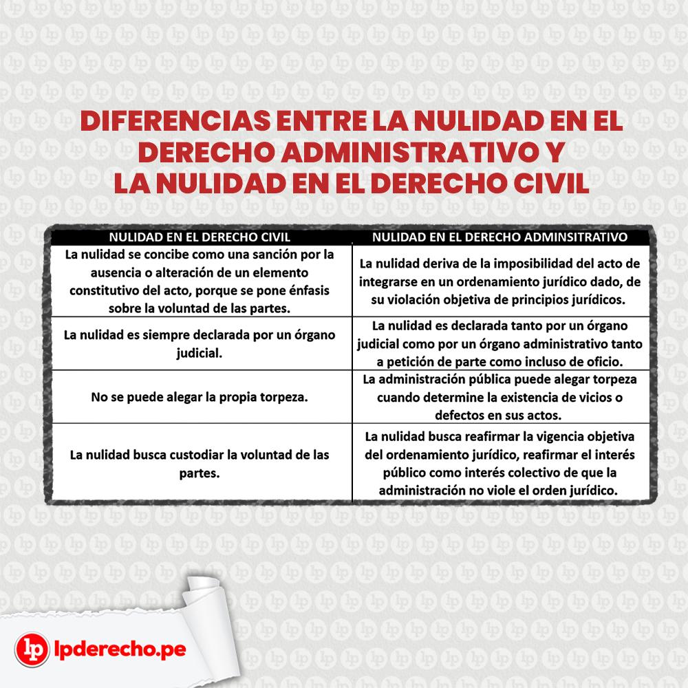 Cuadro con las 4 diferencias entre la nulidad en derecho civil y la nulidad en derecho penal.