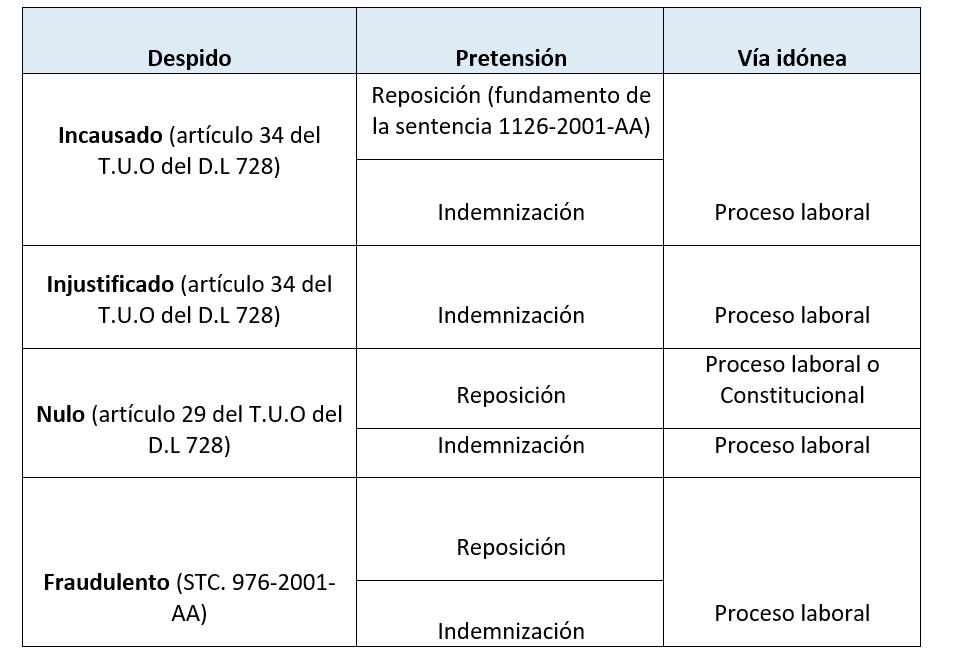 """Cuadro inspirado en el artículo """"El despido en la legislación y en la jurisprudencia del tribunal constitucional y los plenos jurisprudenciales supremos en materia laboral"""" de Javier Neves [10]"""