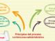 Principios del proceso contencioso-administrativo con logo de LP
