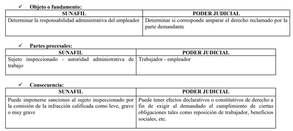 Diferencias Sunafil y Poder Judicial