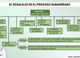 esquema del desalojo en el proceso sumarísimo