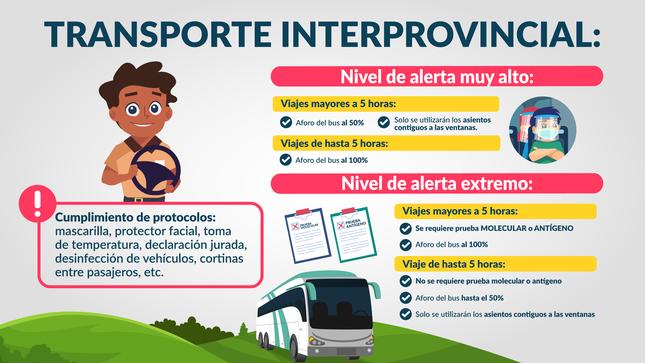 Infografía MTC de transporte interprovincial desde el 1 de marzo de 2021.