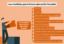 Las medidas para futura ejecución forzada en el Código Procesal Civil peruano