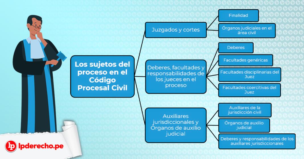 esquema de los sujetos intervinientes en el proceso civil - LP