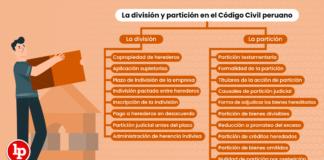 La división y partición en el Código Civil peruano
