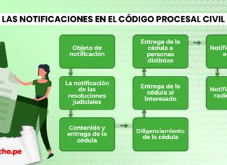 La notificación judicial en el Código Procesal Civil
