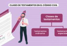 Clases de testamentos en el Código Civil