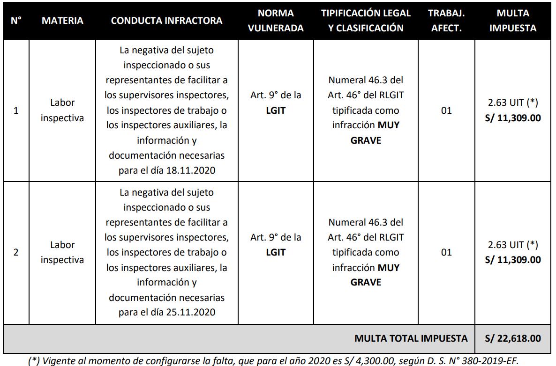 Resolucion de Sub Intendencia 173-2021-Sunafil-LP