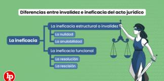 Diferencias entre invalidez e ineficacia del acto jurídico