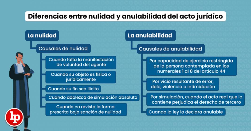 Diferencias entre nulidad y anulabilidad del acto juridico - LP