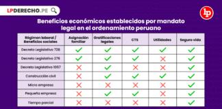 Beneficios económicos establecidos por mandato legal en el ordenamiento peruano