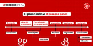 Denunciado-imputado-investigado-proceso-penal