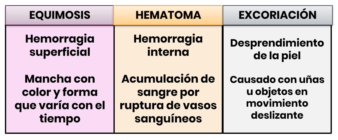 Cuadro de diferencias entre equimosis, hematoma y excoriación LP