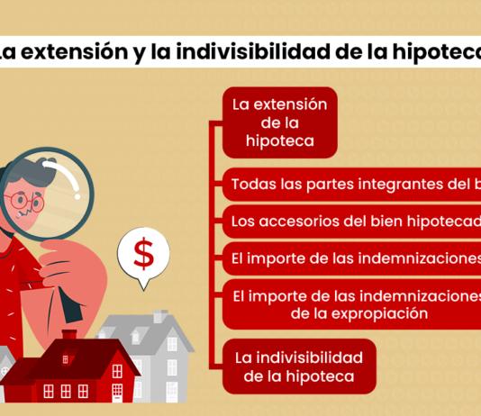 ¿Qué es extensión de la hipoteca? ¿En qué consiste la indivisibilidad de la hipoteca?