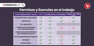 Permisos y licencias en el trabajo-LP