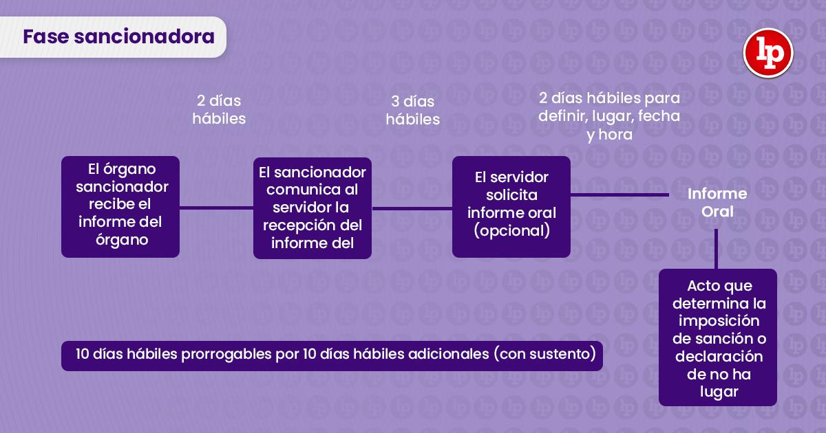 Cuadro sobre la fase sancionadora del PAD con logo LP Derecho