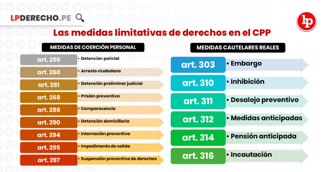 medidas limitativas de derechos en el CPP-LP