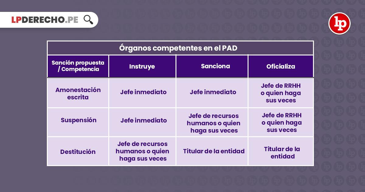 Cuadro sobre órganos competentes del PAD con logo de LP derecho