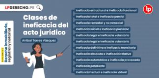 Clase de ineficacia acto juridico - LPDerecho