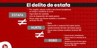 El delito de estafa en el Código Penal peruano con logo de LPDerecho