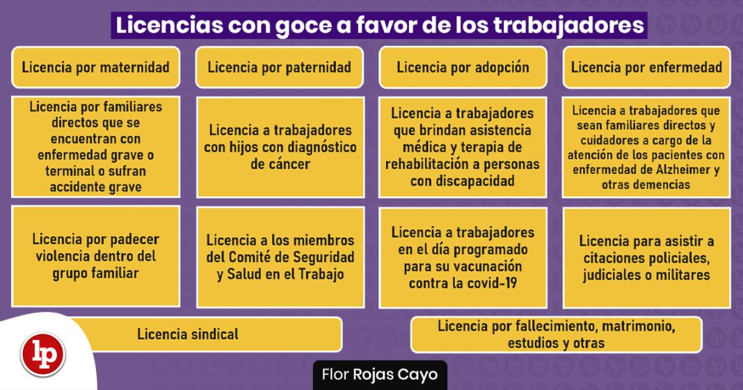 Licencias con goce a favor de los trabajadores: definiciones y alcances con logo de LP