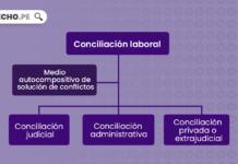 Esquema sobre la conciliación en materia laboral