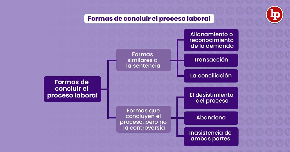 Formas de concluir el proceso laboral