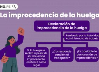 La improcedencia de la huelga