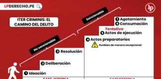 Iter-criminis-camino-del-delito